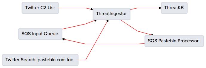 Example Workflows — ThreatIngestor documentation